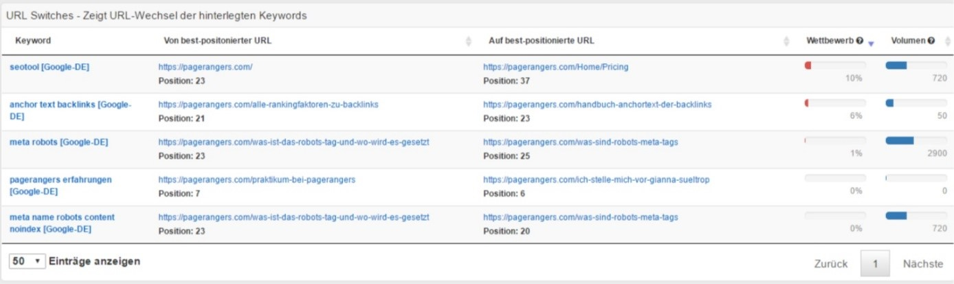 Neues Feature: URL Switches