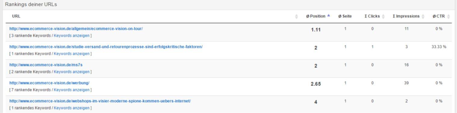 URL-Ranking Title-Beschreibung
