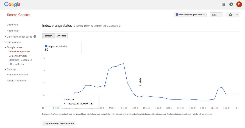 Anzahl der indizierten Seiten in den Google-Webmaster-Tools